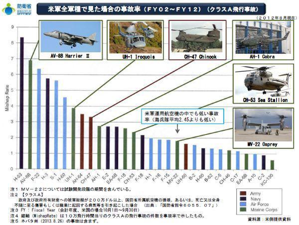 防衛省 軍機事故率表.jpg