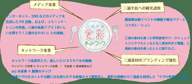 shokusai_network