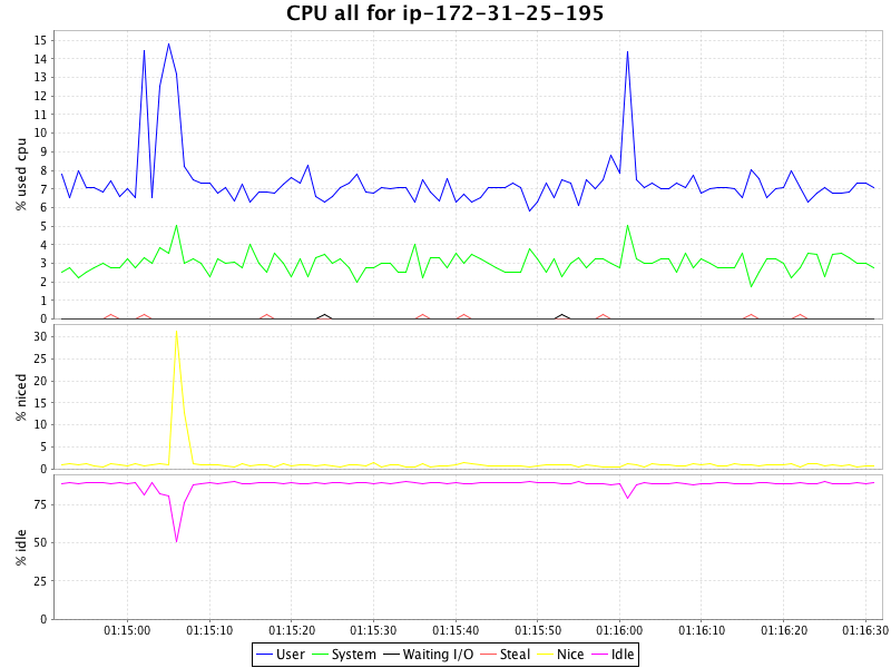 100k_1_http_all-cpu
