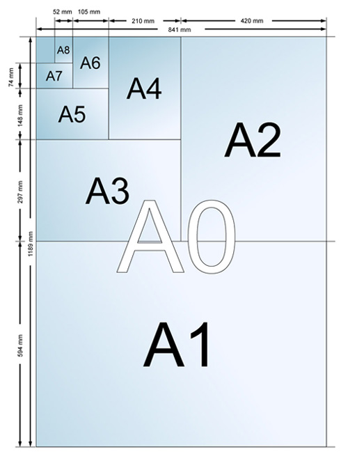 Как се изчислява форматът на хартията
