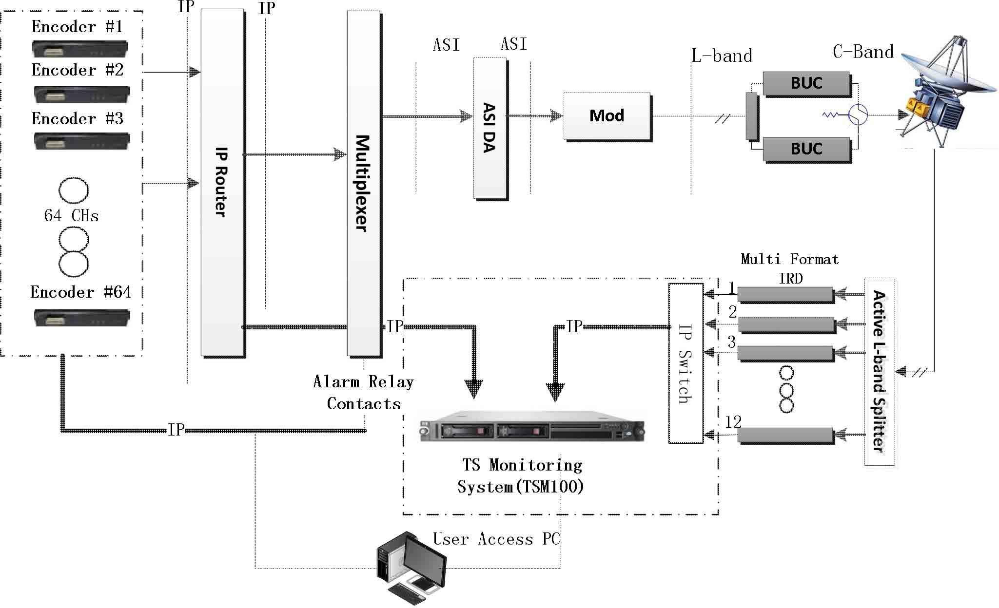 Monitoring Solution Satellite Digital Video Transmission