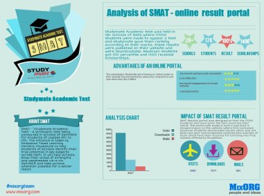 Analysis of SMAT