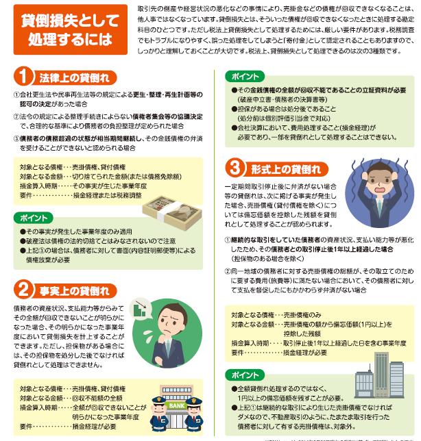 福岡の貸倒と対応