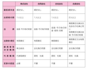 合同会社と他組織の比較表