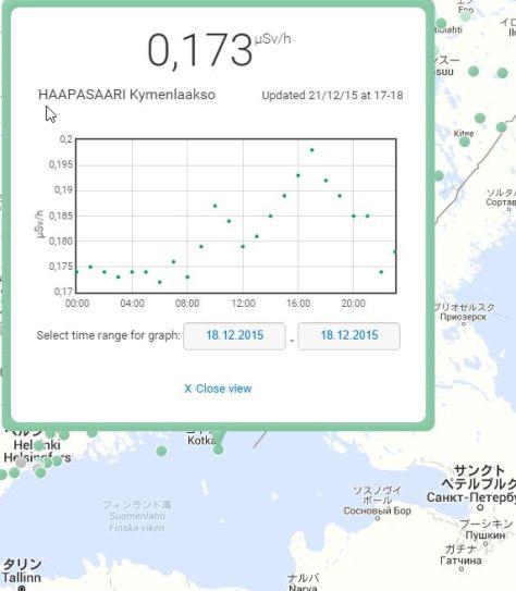 フィンランド最南東部に位置するHAAPASAARIという街の12/18の空間放射線量率の変化