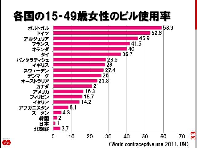 「日本人 低用量ピル」の画像検索結果