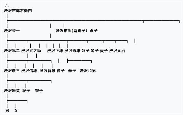 渋沢栄一,子孫,現在,逮捕,噂,鮫島純子,孫,新紙幣