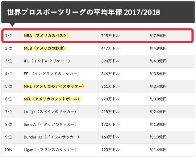 八村塁,年俸,契約金,指名,NBAドラフト2019,本拠地,ホーム,試合日程,2019−2020シーズン,いつから,レギュラーシーズン,プレイオフ,日本代表,史上初,