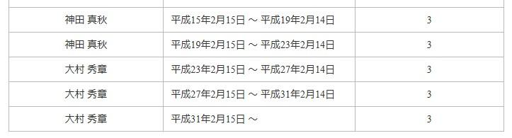 全国知事会のHPで愛知県の大村秀章知事の任期について表示されている表