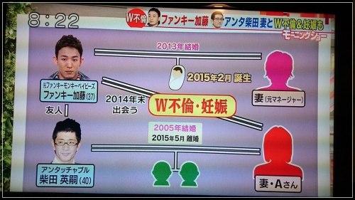 アンタッチャブル柴田英嗣の元嫁W不倫とファンキー加藤との関係性を説明する相関図画像