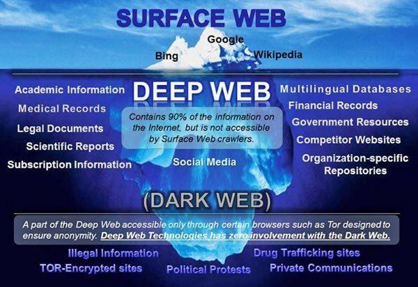darknet-deepnet-600x412