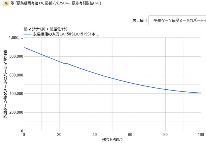 闇属性 アビスルック オメガ短剣 グラブル スマホゲー ゲーム攻略 06