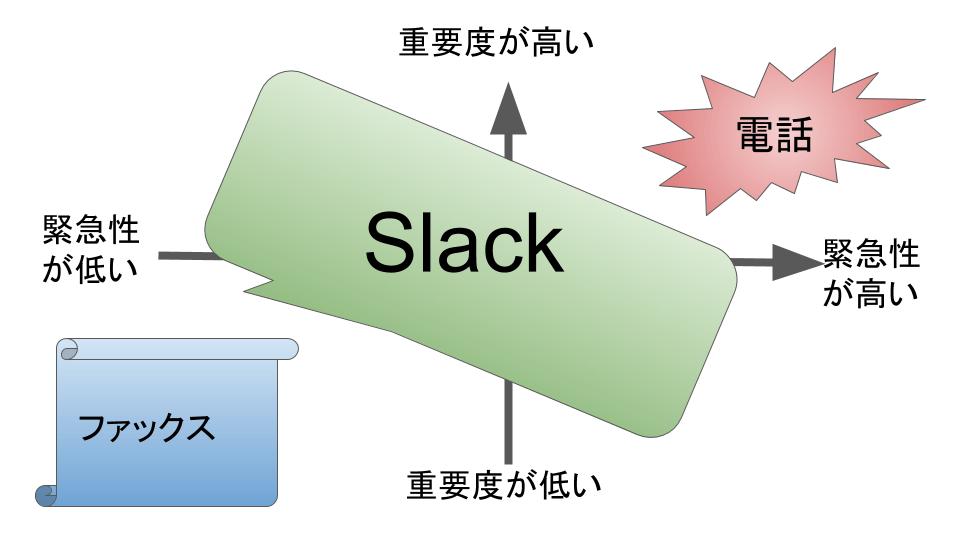 Slack 他職種連携