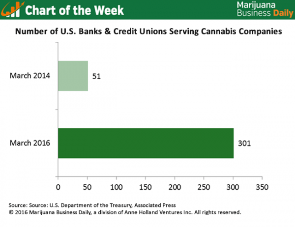 Number Credit Unions State