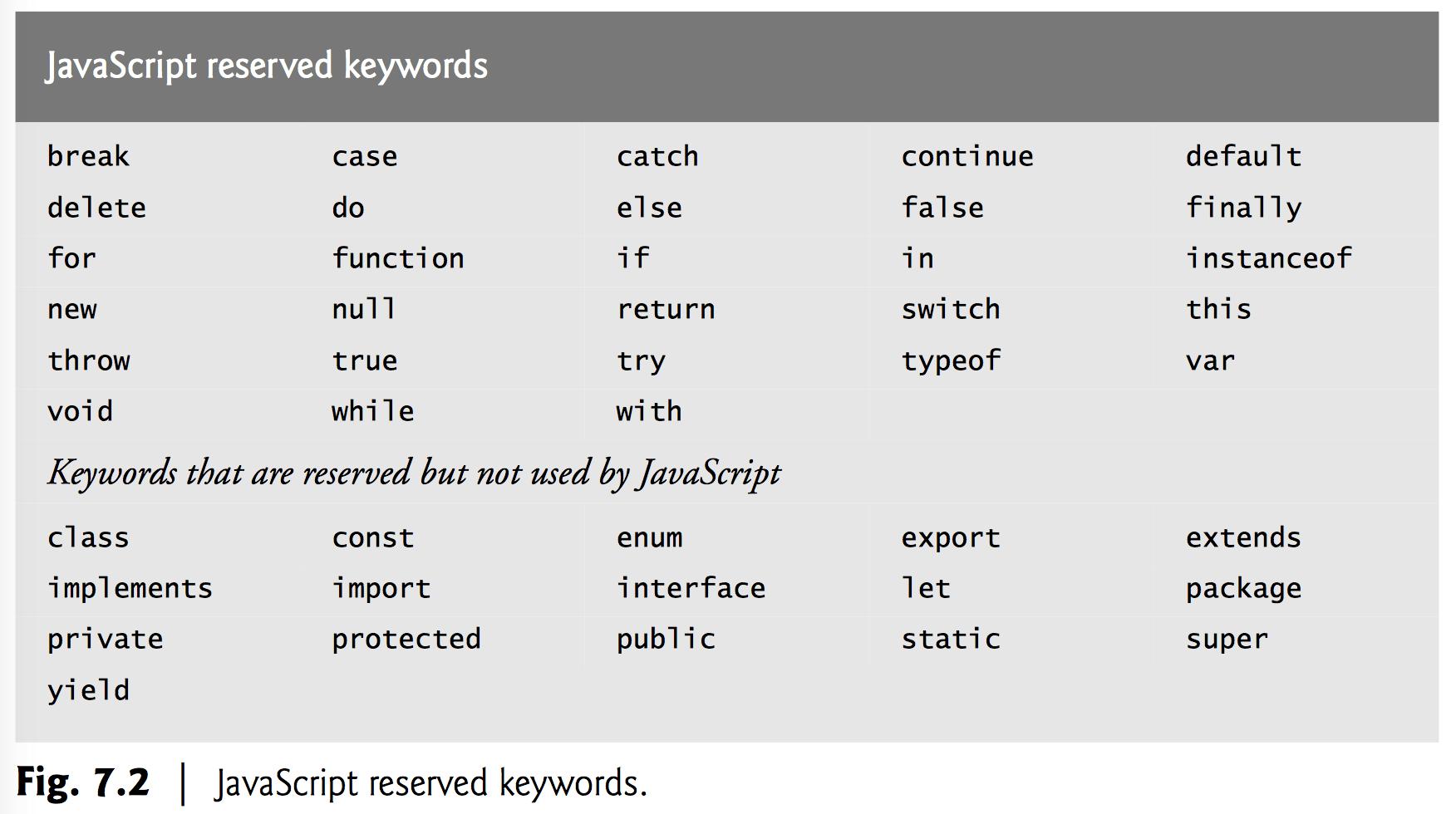 Reserved Keywords In Javascript