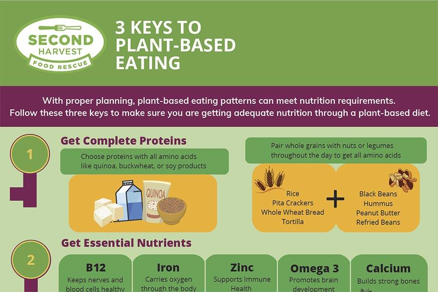 Three Keys To Plant Based Eating