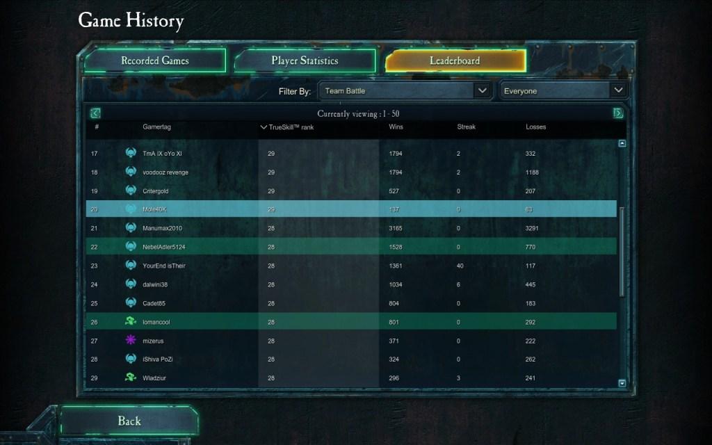 Mole40k stats, Dawn of War 2: Chaos Rising