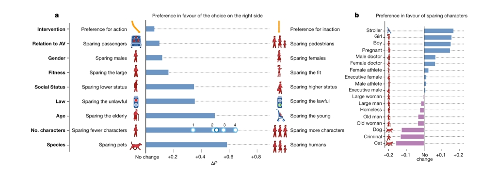 Global preferences from The Moral Machine