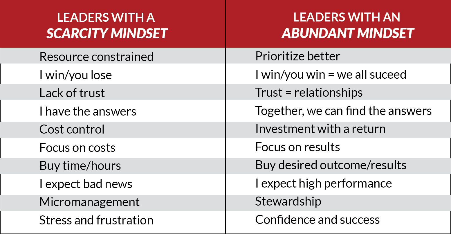 The Scarcity Mindset Amp Sharing Our Success Making A