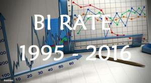 Data BI Rate Tahun 1995 – 2016
