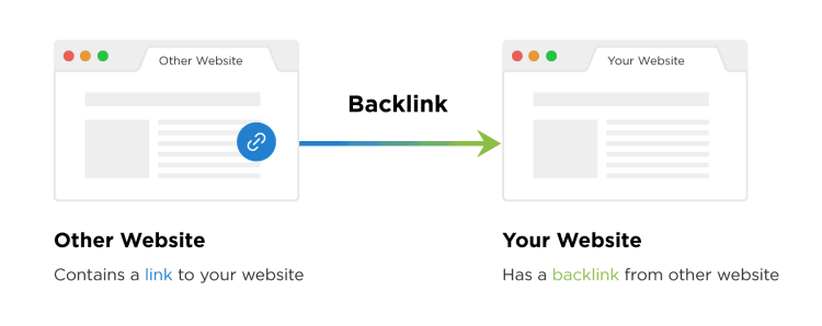 what is a backlink for SEO