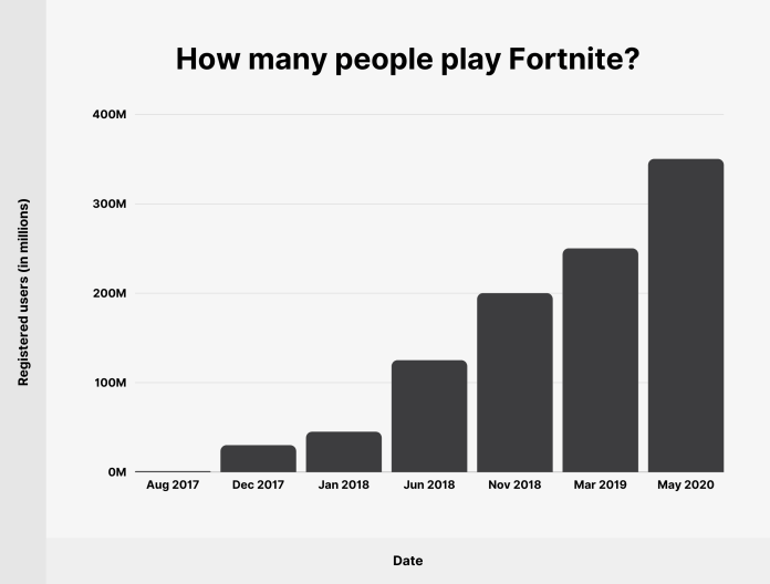 How many people play Fortnite?