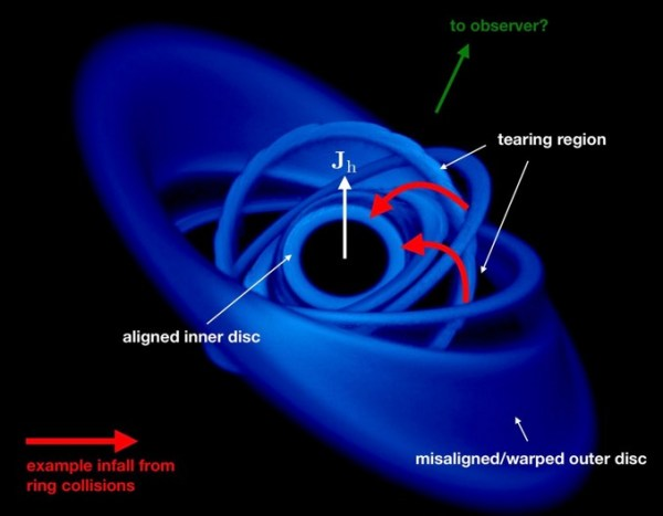 Seeing matter sucked into a black hole at 30 percent ...