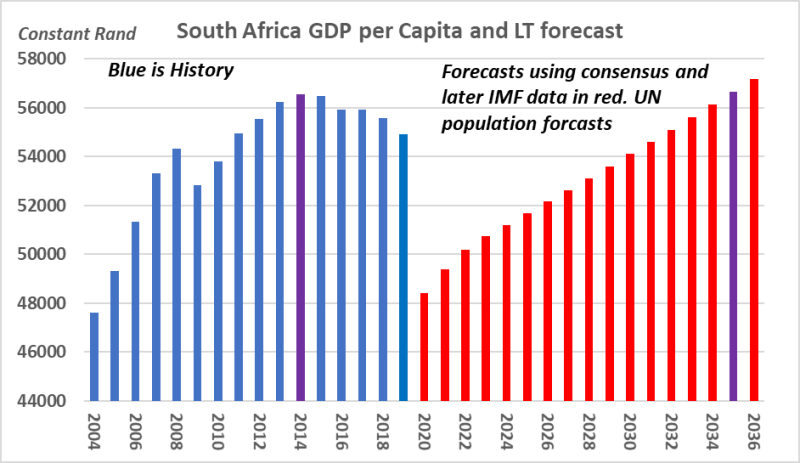 Picture 2: Long-term per capita and a long-term forecast.