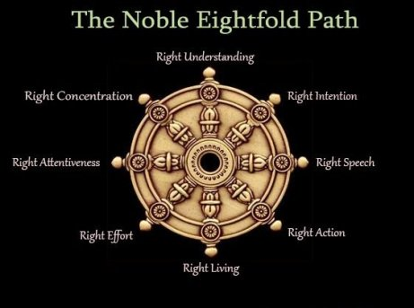 8 Rights: The Noble Eightfold Path — the Heart of the Buddha's Teaching -  Buddha Weekly: Buddhist Practices, Mindfulness, Meditation