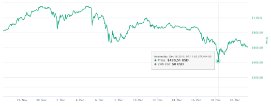 hold Bitcoin cryptocurrency market