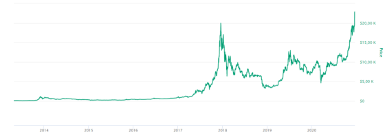 history The value of BTC holds funds