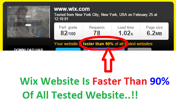 Wix website page loading Speed is faster than 90% of all tested sites.