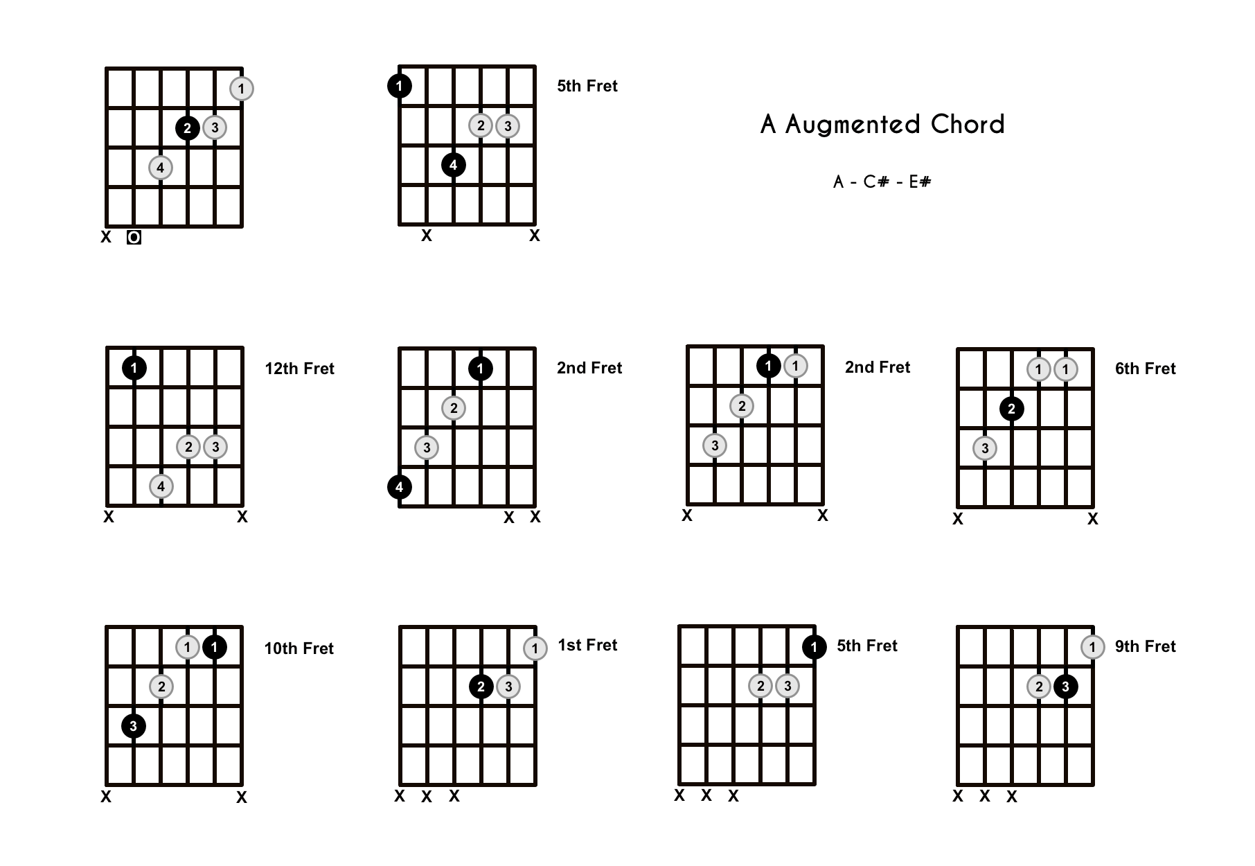 A Augmented Chord On The Guitar A