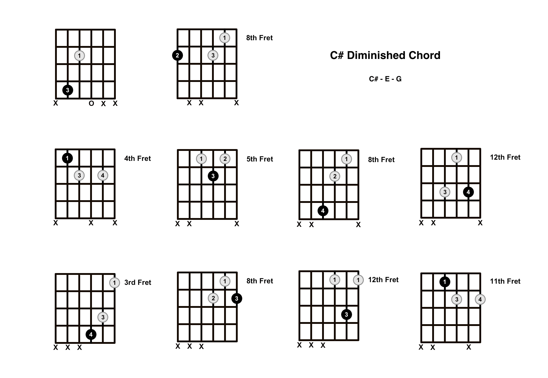 C Sharp Diminished Chord On The Guitar C Dim Diagrams