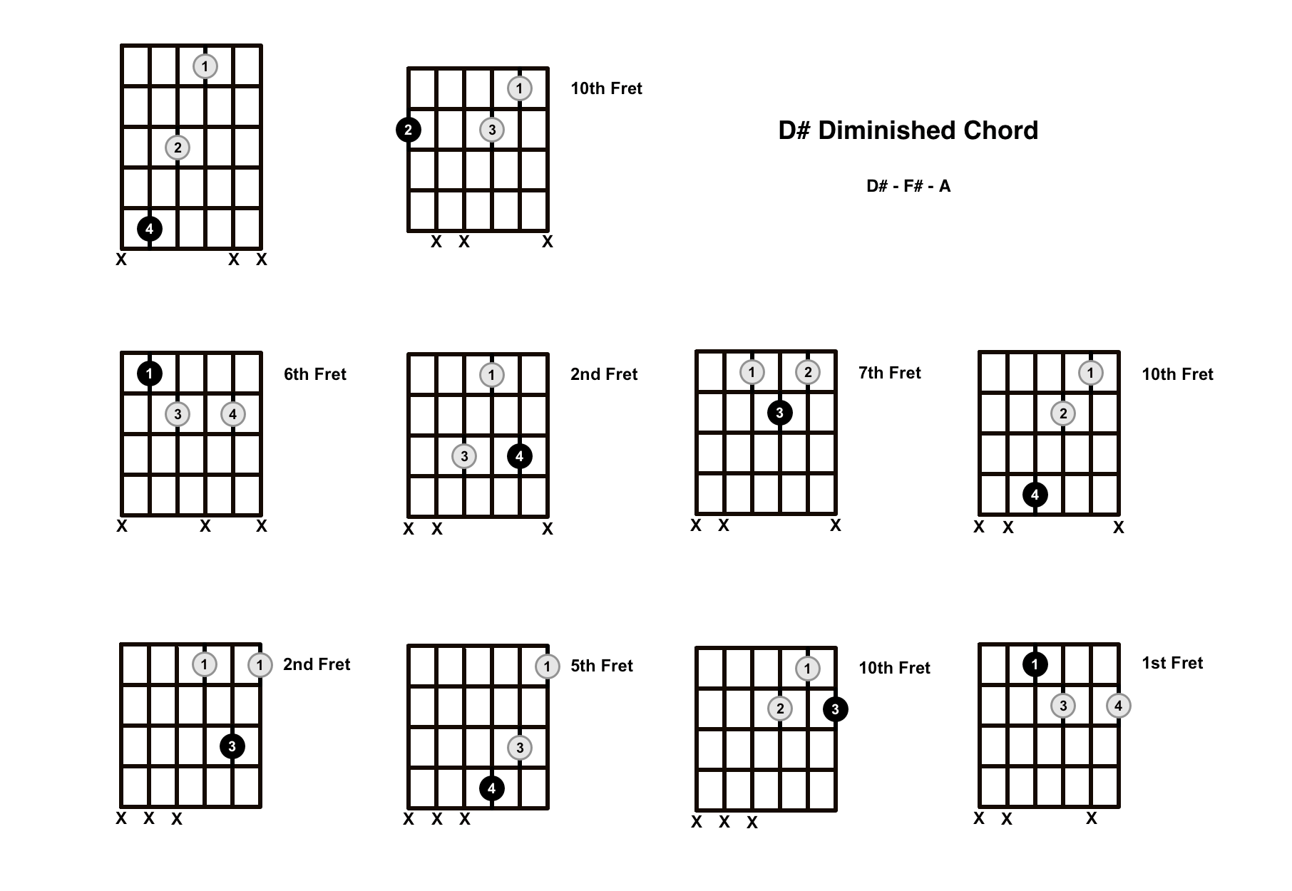 D Sharp Diminished Chord On The Guitar D Dim Diagrams