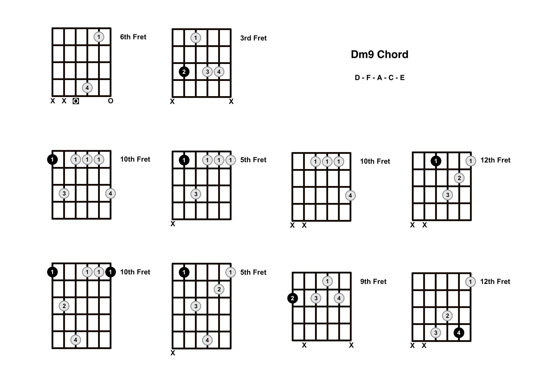 Dm9 Chord On The Guitar D Minor 9