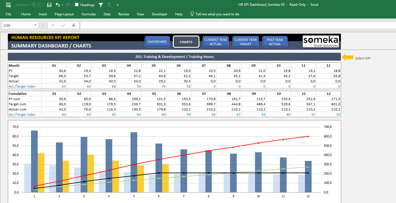 Ready to make a hire? Employee Kpi Template In Excel Hr Kpi Dashboard