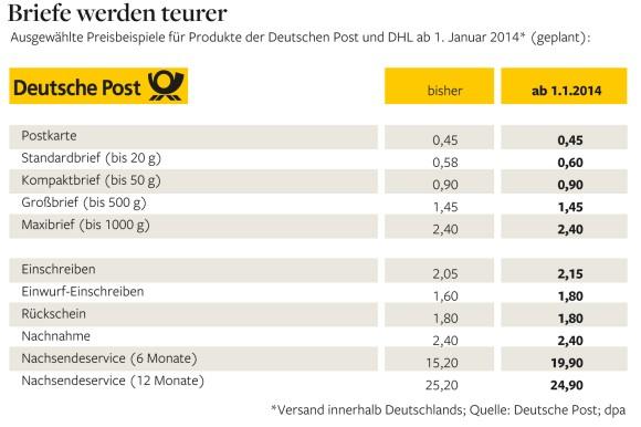 In einen für standardbrief was porto das schweiz kostet die Deutsche Post