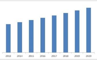 MKL Supply - Industrial valve market