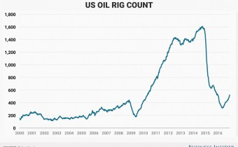 MKL Supply - rig count