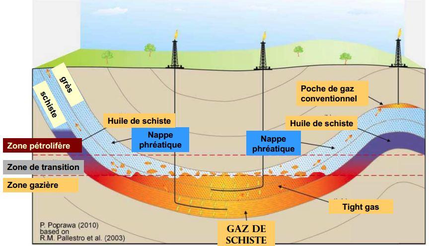 https://i1.wp.com/mktg.factosoft.com/consoglobe/image-upload/img/gaz-schiste-formation.JPG