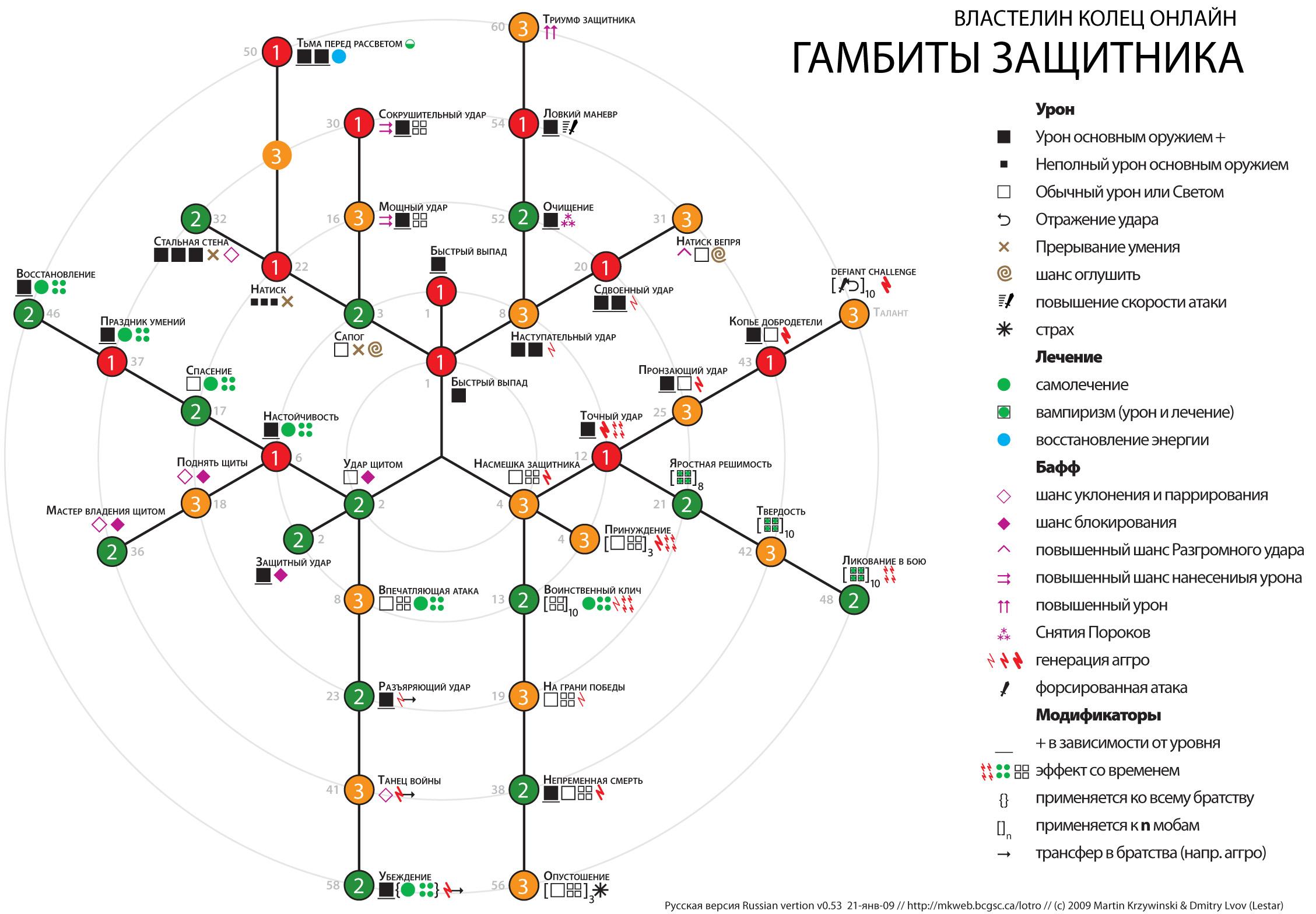 Warden Gambit Chart