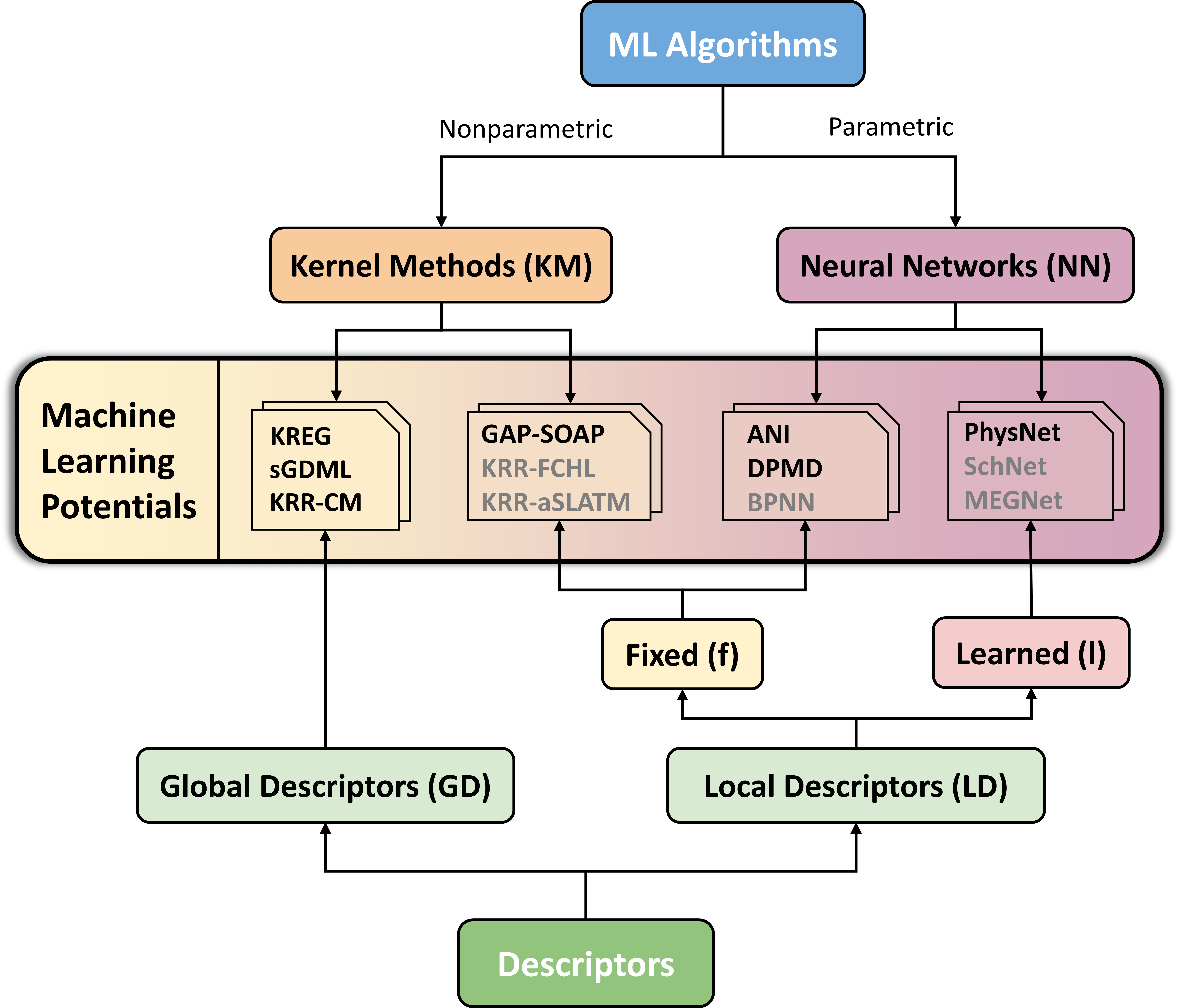 Benchmarking machine learning potentials