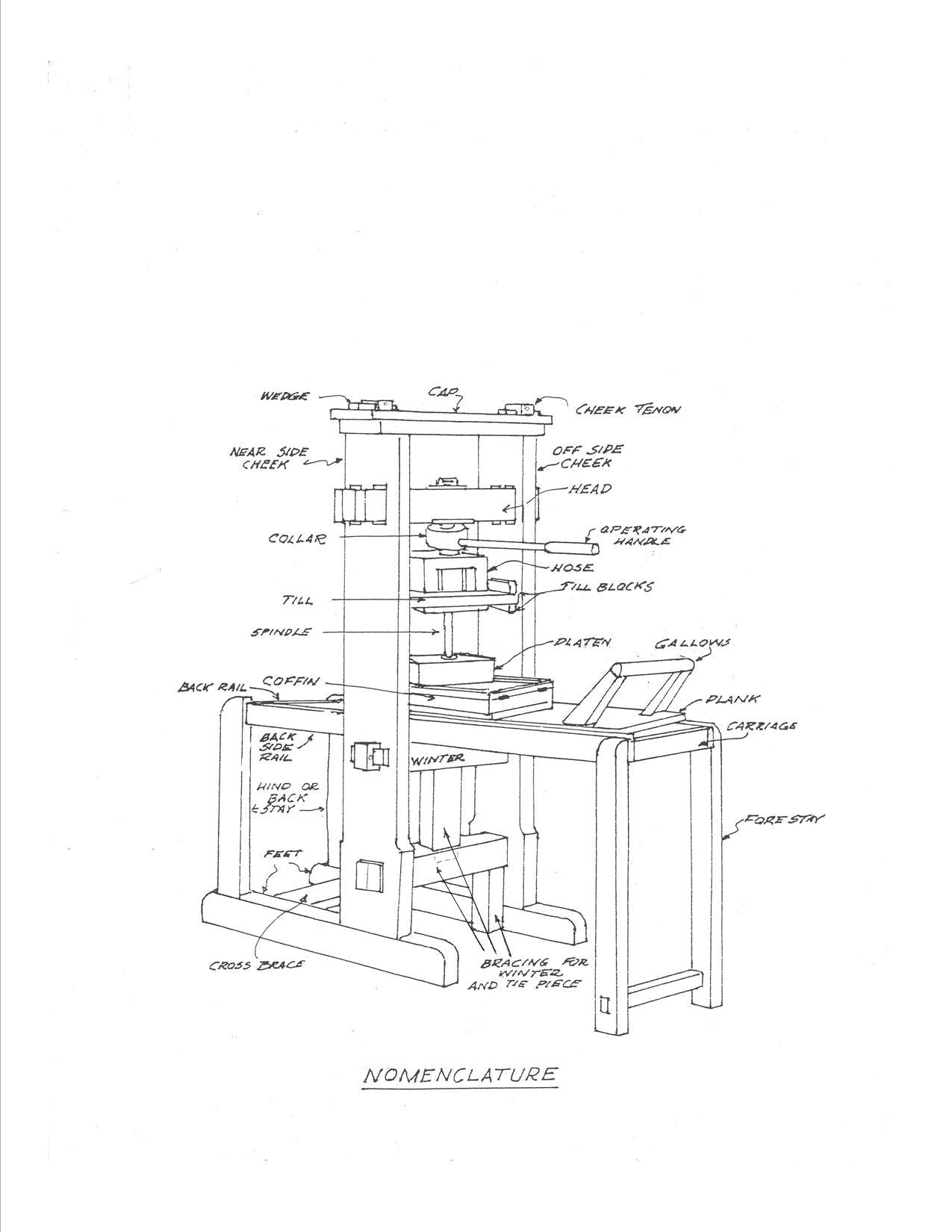 Gutenberg Press Model Library