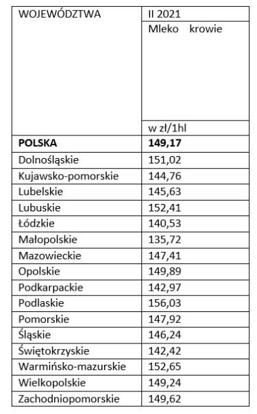 Przeciętne ceny skupu produktów rolnych kształtowały się w związku z tym następująco (bez VAT)