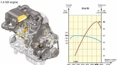 Pežo 1.4 HDI / Ford 1.4 TDCi / Mazda 1.4 MZ-CD/CiTD