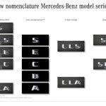 Mercedes nove oznake modela i motora