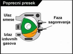Sagorevanje - Vankel motor