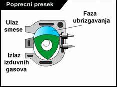 Ubrizgavanje - Vankel motor