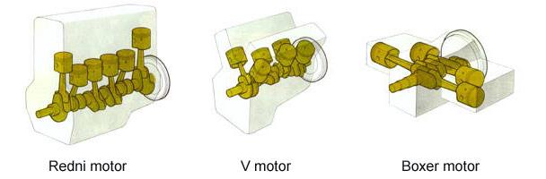 Još jednom, tri osnovne konfiguracije klipnog motora sa unutarašnjim sagorevanjem